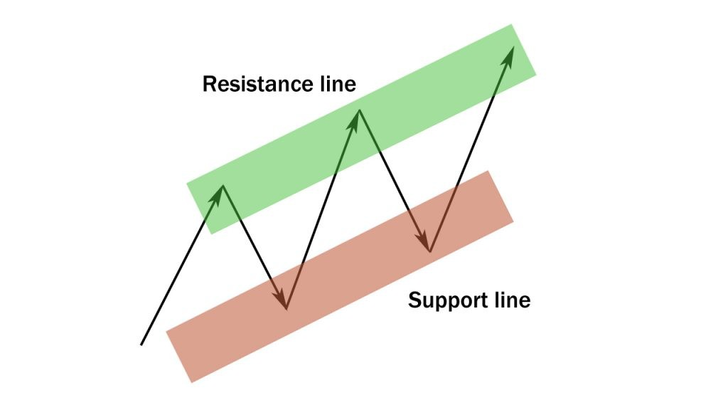 support/resistance for beginners