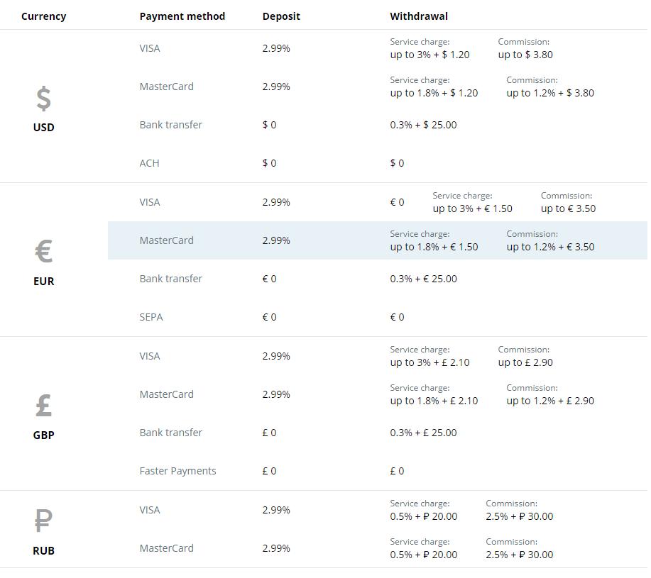 advanced fees cex.io
