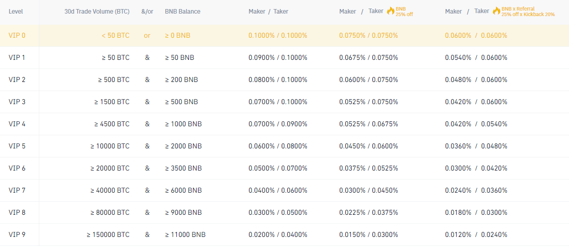 fees on the exchange