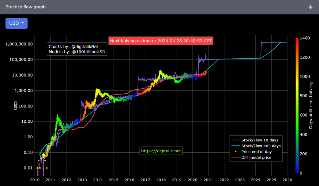 s2f model on bitcoin's price