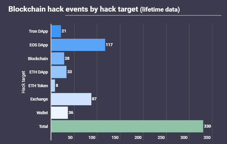 hacking events