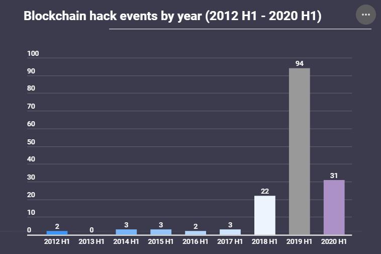 Blockchain-Related Hacks Seems Decreasing
