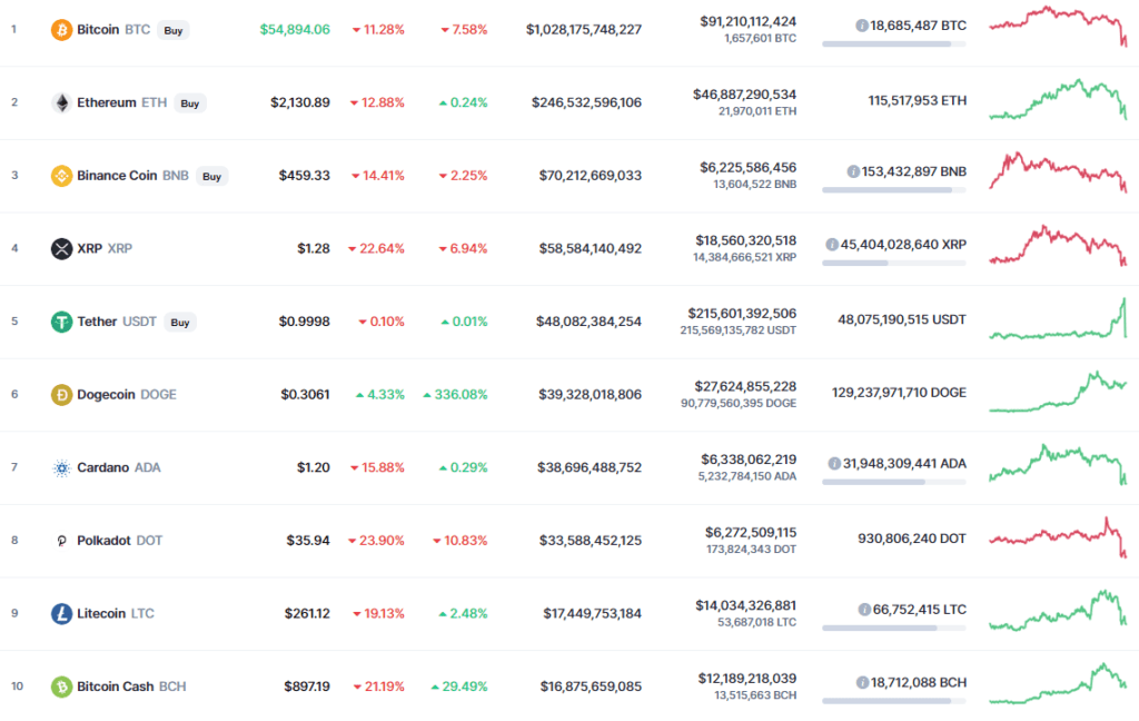 crashed bitcoin along with alternative cryptocurrencies